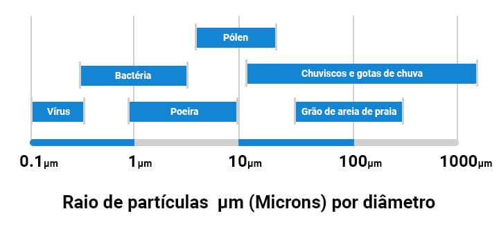 Sterilair Raio de particulas em microns (µm) por diametro.